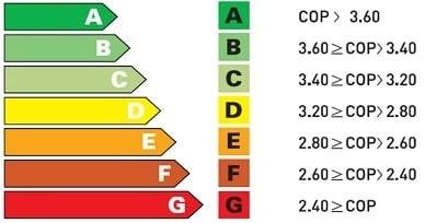 بازدهی گرمایش COP چیست؟